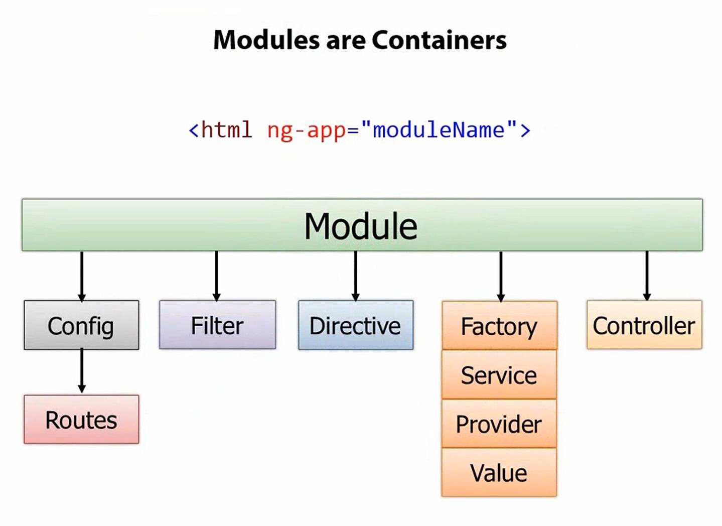 Modules in Angular JS | My View