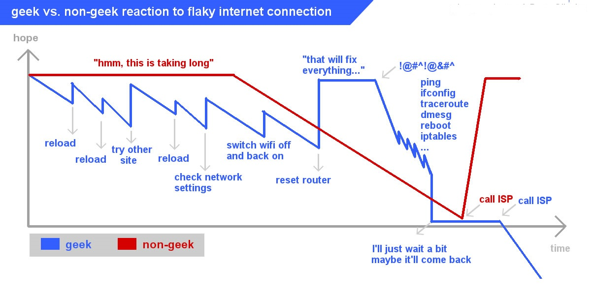 geek-vs-non-geek-flaky-internet